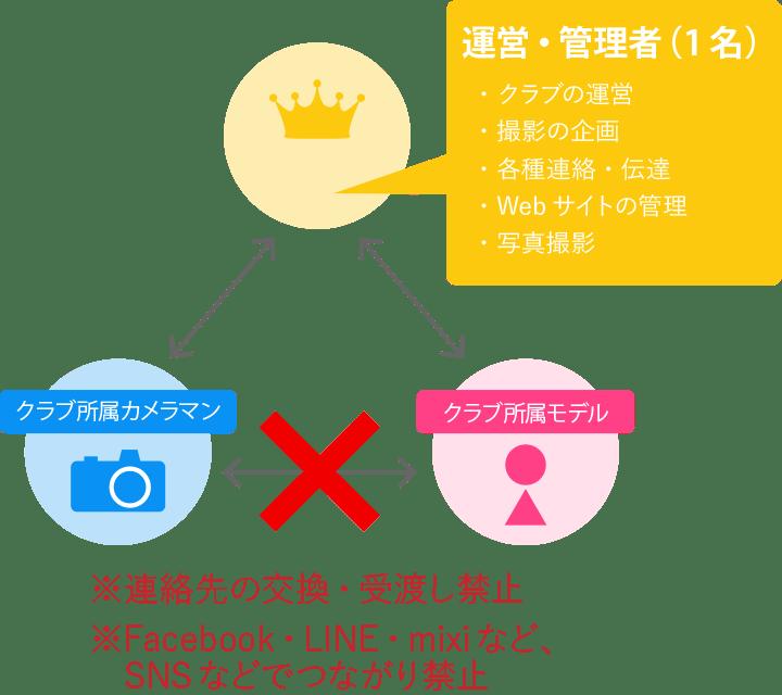 フォトクラブプレミアの組織図:モデルとカメラマンで連絡先の交換やSNSでのつながりは禁止です